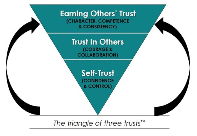 The triangle of three trusts